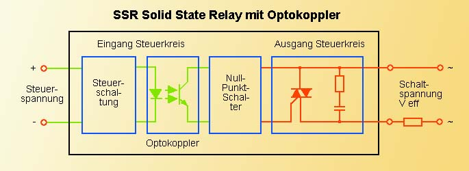 Halbleiter Relais - Solid State Relays